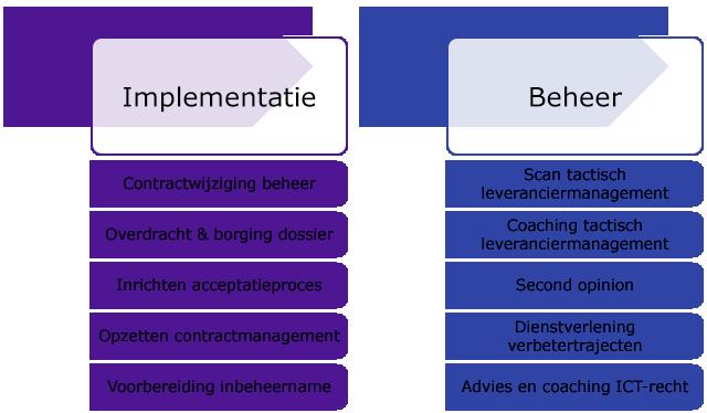 implementatiefase en beheerfase