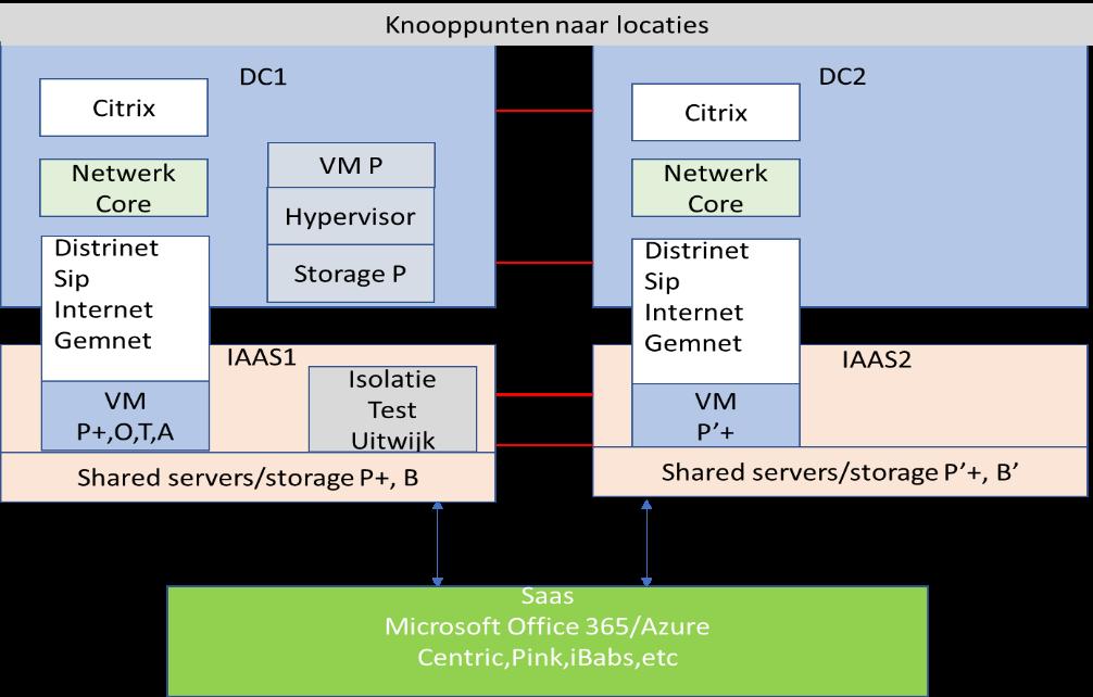 samenvatting-infrastructuur
